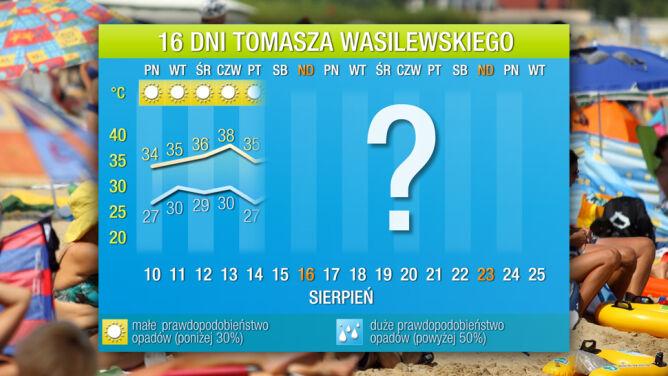Prognoza pogody na 16 dni: <br />koszmarny upał non stop