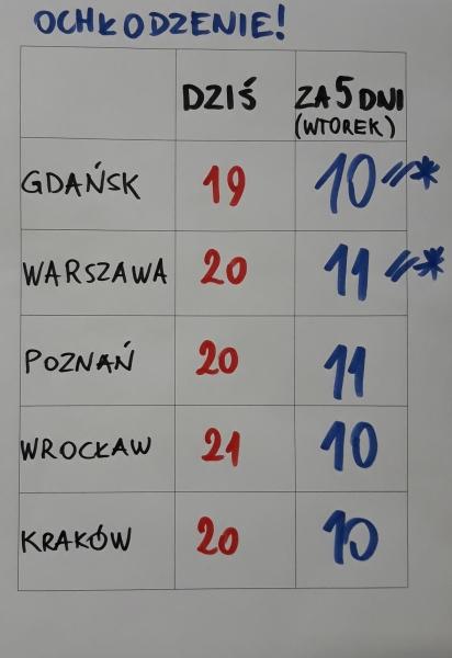 Temperatura na następny wtorek według Tomasza Wasilewskiego