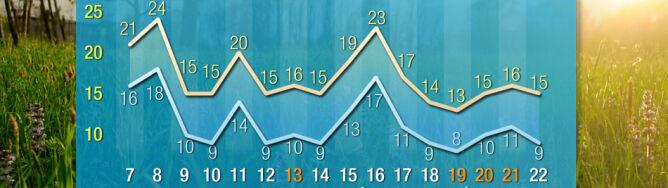 """Pogoda na 16 dni: zrobi się gorąco, potem wielkie ochłodzenie. Święta """"umiarkowane"""""""
