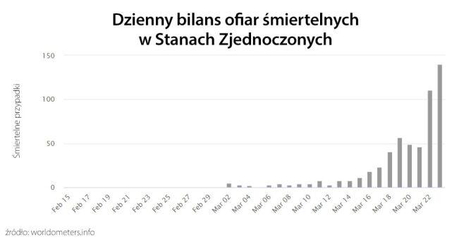 Dzienny bilans ofiar śmiertelnych w Stanach Zjednoczonych (tvnmeteo.pl za worldometers.info)