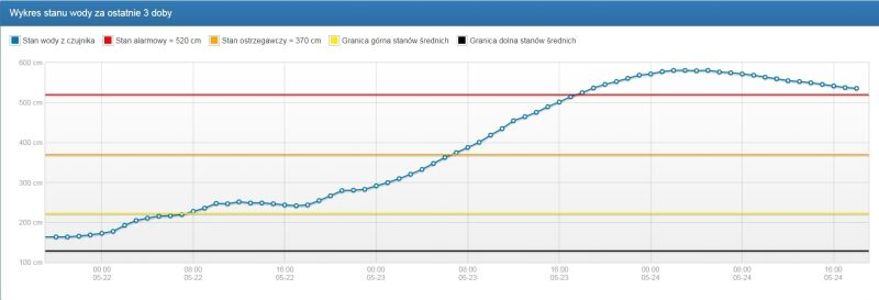 Wykres stanu wody na Wiśle w Krakowie-Bielanach (monitor.pogodynka.pl/IMGW)