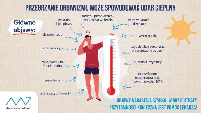 Przegrzanie organizmu może spowodować udar cieplny (Ministerstwo Zdrowia)