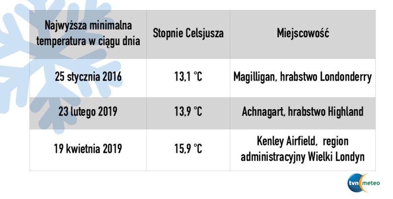 Rekordy ciepła w dekadzie 2010-2019 w Wielkiej Brytanii (tvnmeteo.pl za Met Office)